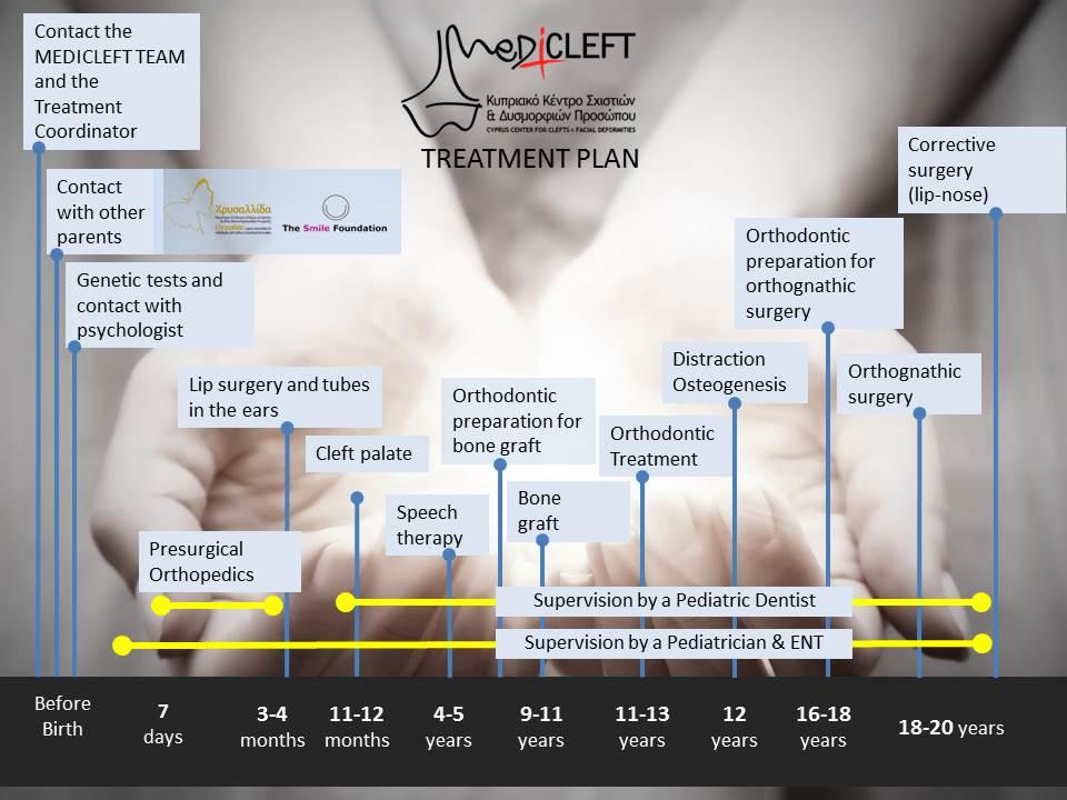 17-treatment-plan